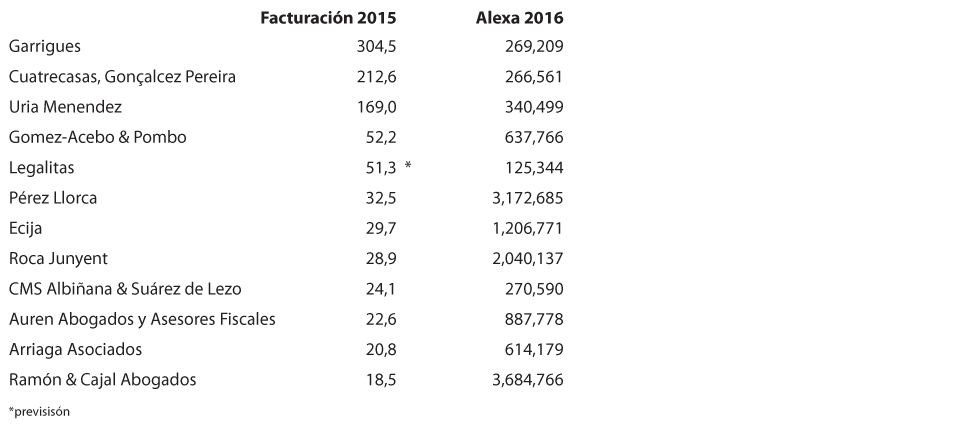 abogados-comparacion-facturacion-vs-alexa-2015