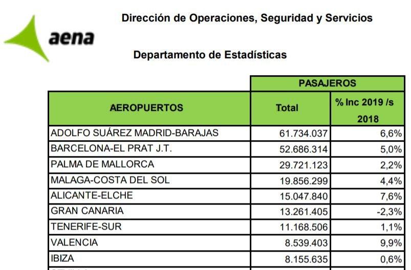 Aeropuertos por número de pasajeros España 2019