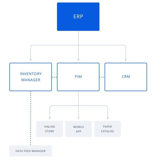 Arquitectura PIM en una empresa