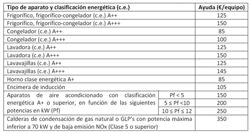 Ayudas Plan Renove electrodomésticos y calderas Aragón 2020 descuentos individuales