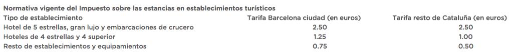 ByHours Tasa hoteles Catalunya