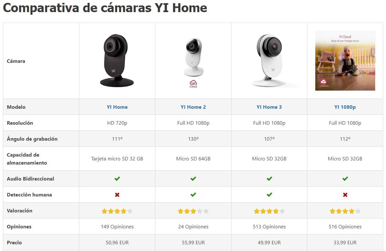 Cámaras de vigilancia Xiaomi