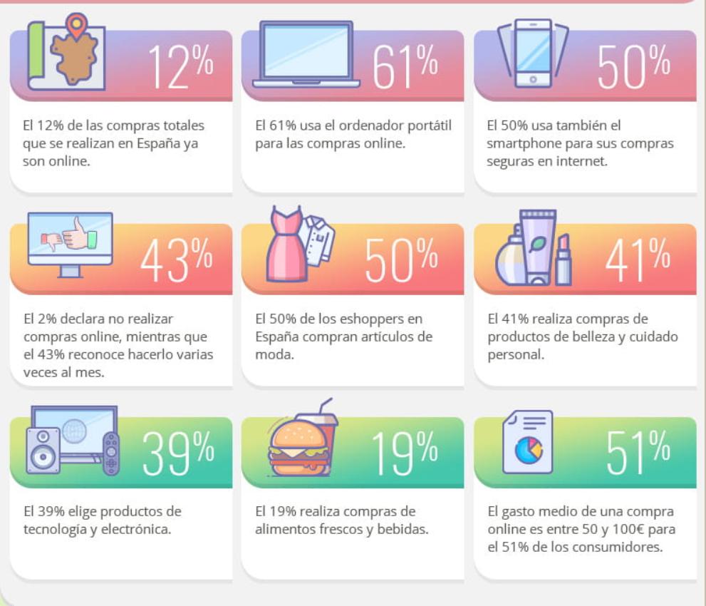 Cifras de la compra online (Fuente estafa.info)
