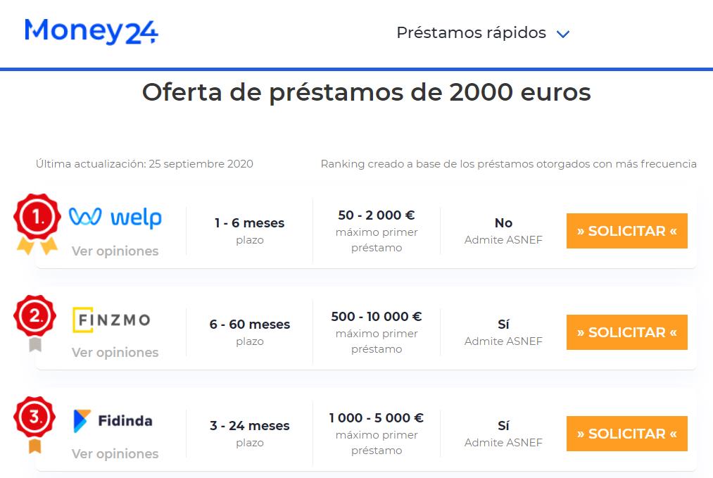 Comparativa de préstamos de 2000 euros