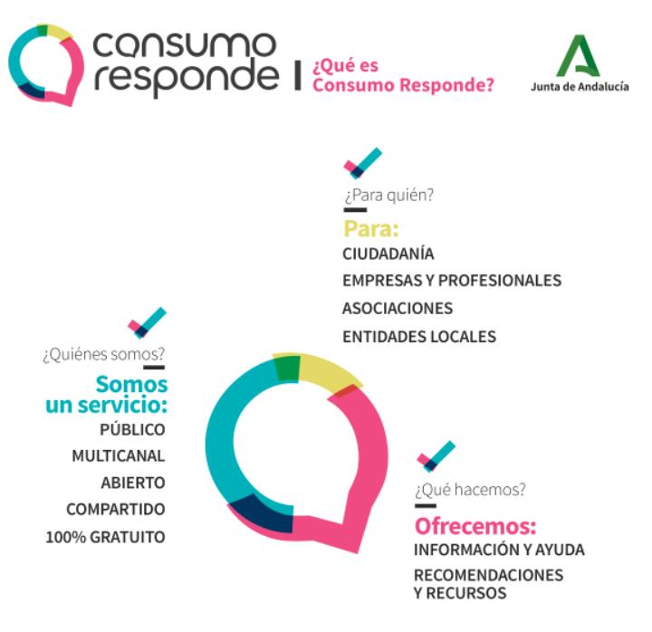 Consumo Responde Andalucia