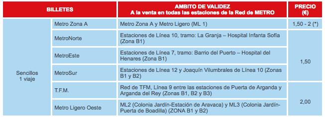 Coste billete sencillo Metro de Madrid