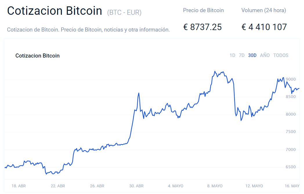 Cotización Bitcoin Bitvavo 05 2020