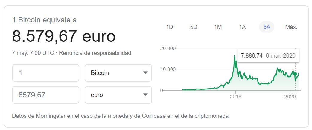 Cotizacion Bitcoin euro 2020