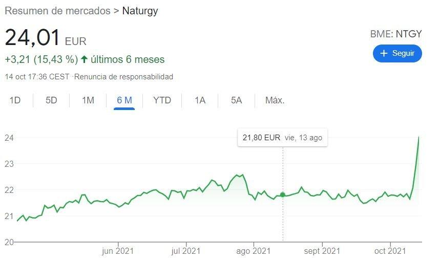 Cotización Naturgy Gas Natural en bolsa 10 2021