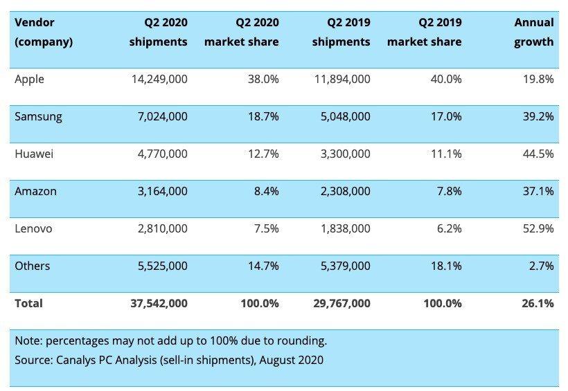 Cuota de mercado de tablets por fabricante Canalys PC