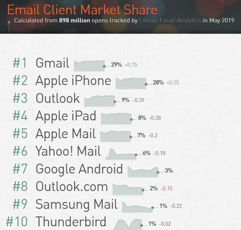 Cuota de mercado webmail mundial 2019