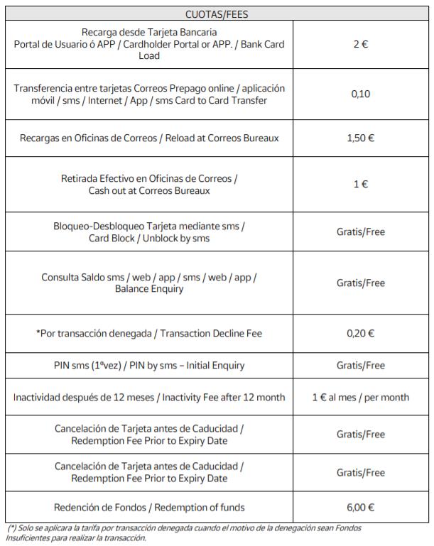 Cuotas tarjeta Correos Prepago 2020