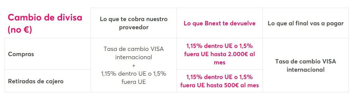 Devolución de comisiones Bnext pagos extranjero