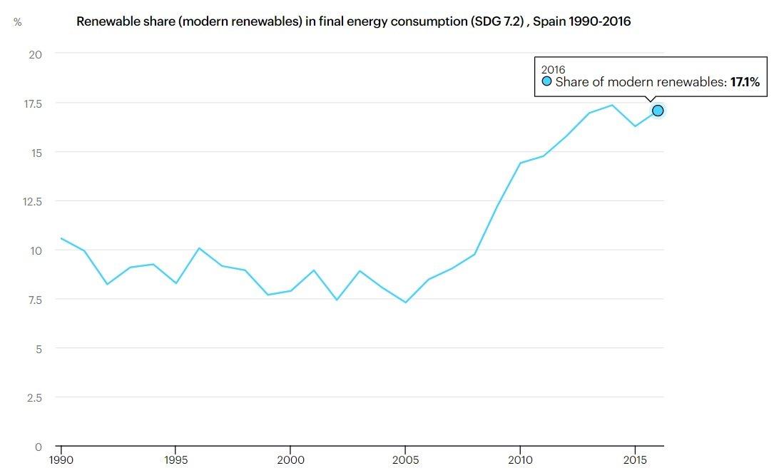 Energías renovables sobre total consumo de energía España 1990 a 2016