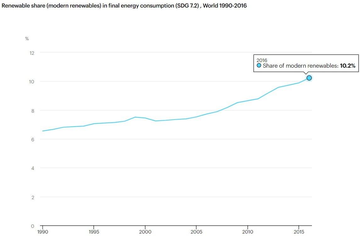 Energías renovables sobre total consumo de energía