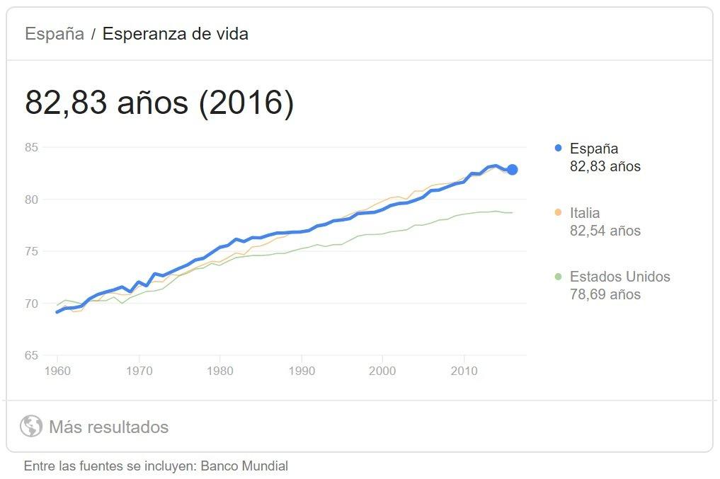 Esperanza de vida en España 2018