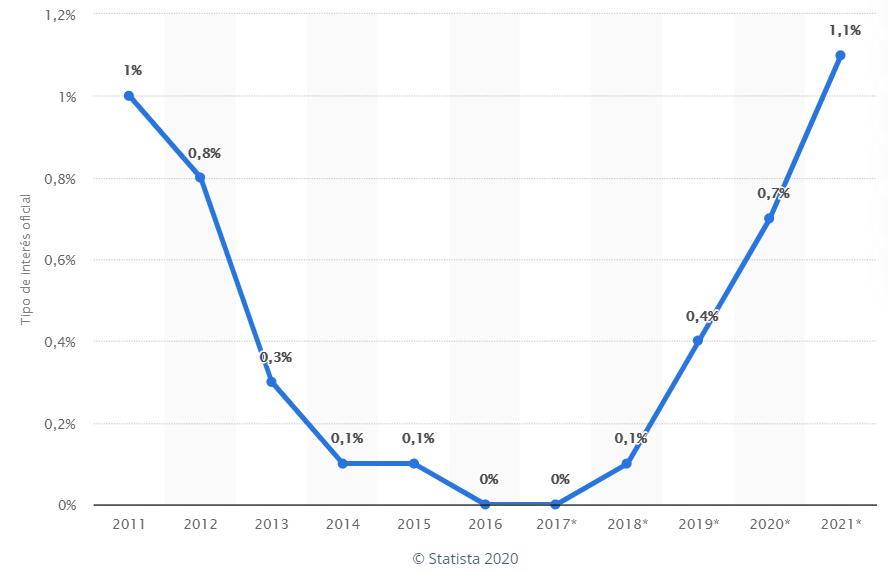 Evolución tipos de interés España 2011-2021