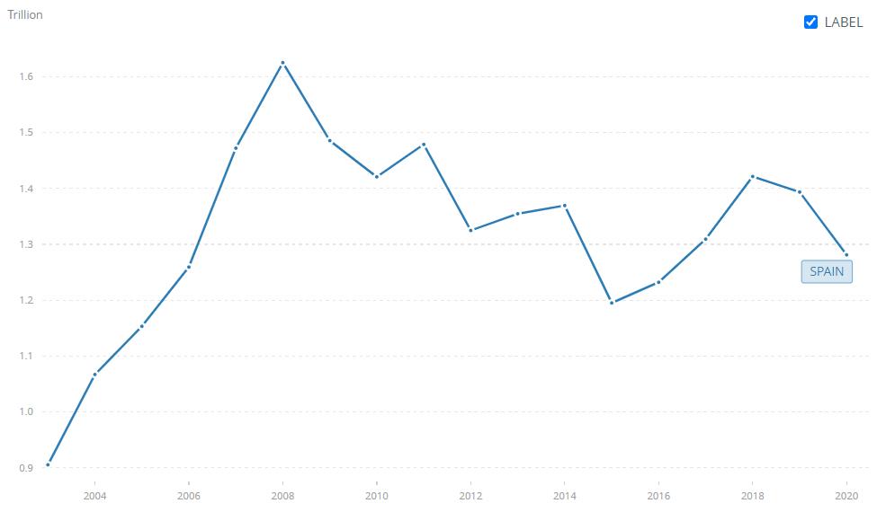 Evolución del PIB de España 2004-2020 OCDE