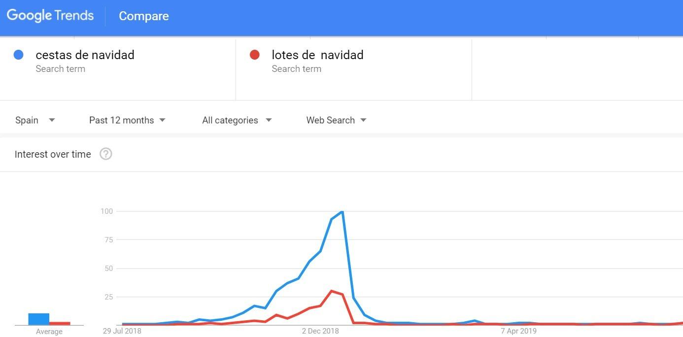 Google Trends Cestas y Lotes de Navidad