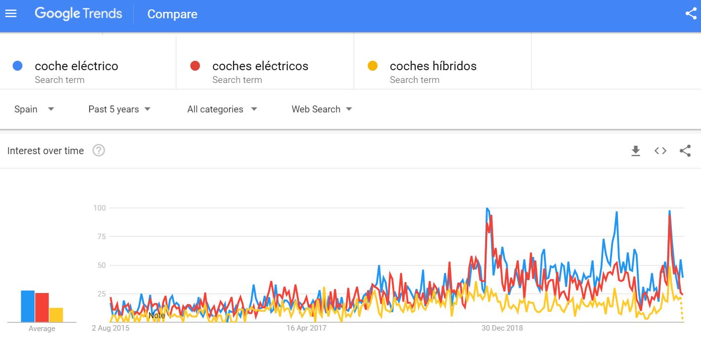 Google Trends Coches eléctricos vs híbridos