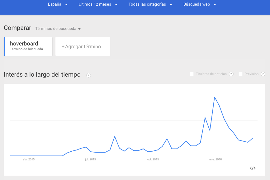 Google Trends Hoverboard