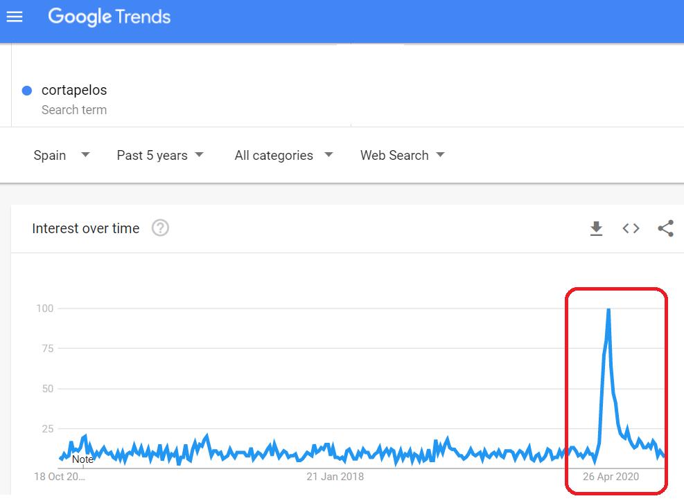 Imagen: Google Trends, búsqueda de 'cortapelos'