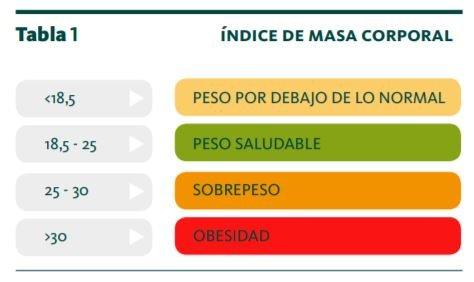 IMC tabla de valores