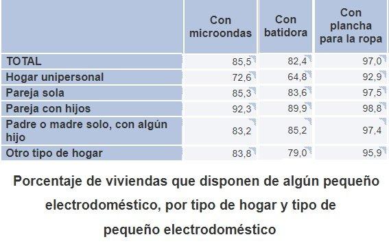 INE Electrodomésticos por tipo de hogar en España