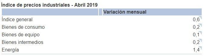 IPRI INE abril 2019