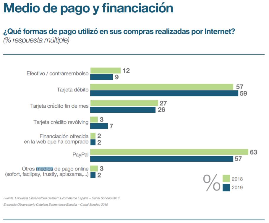 Informe Cetelem Comercio Electrónico 2019