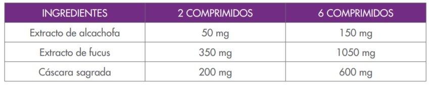 Ingredientes y composición de Lipograsil