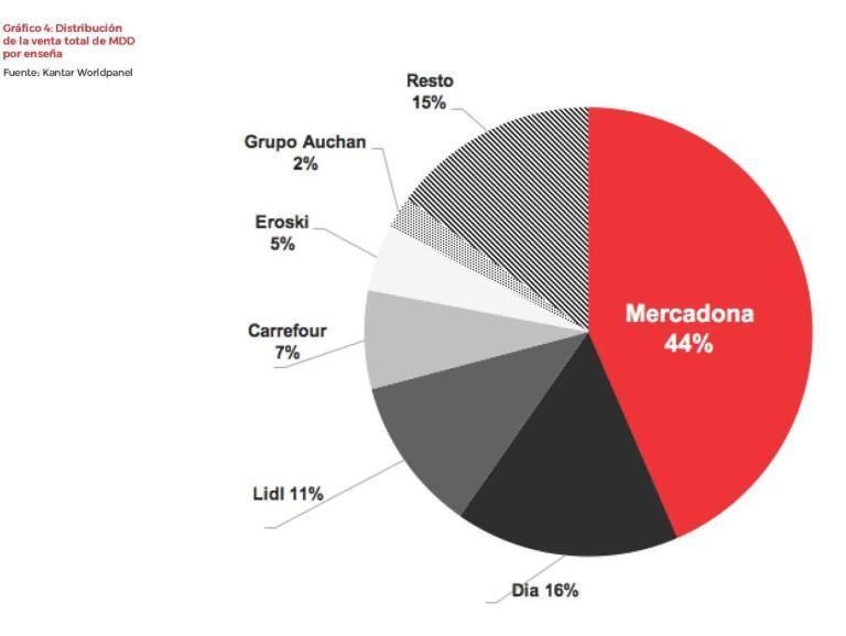 Kantar Worldpanel marca blanca por enseña de distribución España