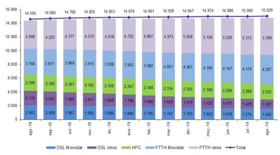 Lineas de banda ancha fija por tecnología CNMC 08 2019