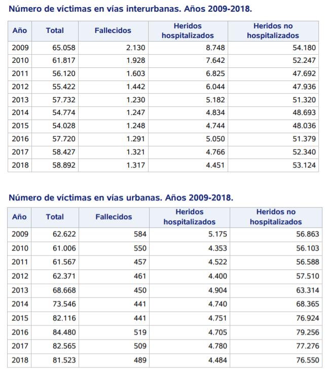 Número de víctimas de accidentes de tráfico en carreteras y ciudades DGT 2018