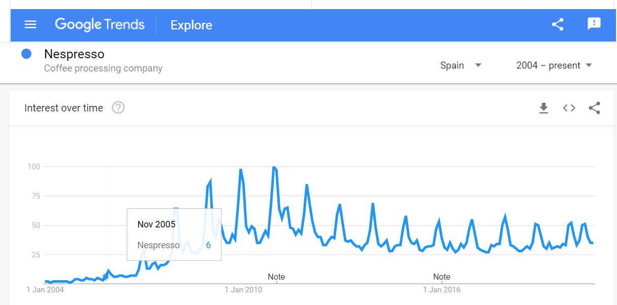 Nespresso Google Trends