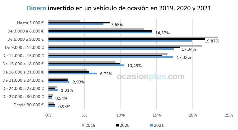 OcasionPlus dinero invertido coches segunda mano 2019-2020-2021