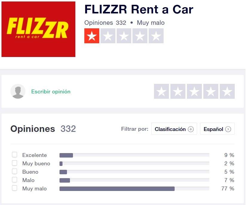 Opiniones Flizzr Rent a Car en TrustPilot