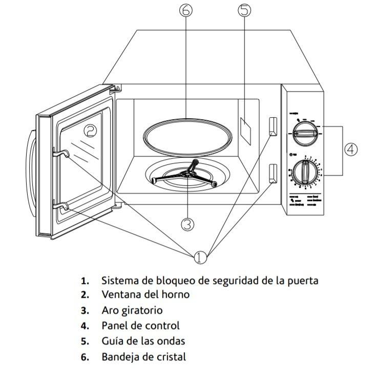 Partes de un microondas sin grill