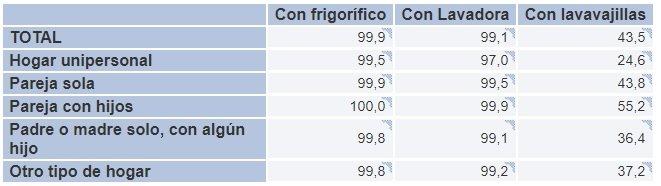 Porcentaje de viviendas con frigorífico INE 2018