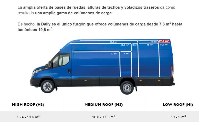 Posibilidades configuración furgón Iveco Daily