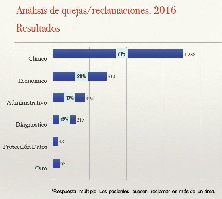 Reclamaciones dentistas Madrid 2016