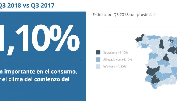 El clima impacta: poco optimismo con el crecimiento del mercado minorista este verano. CHEP Index