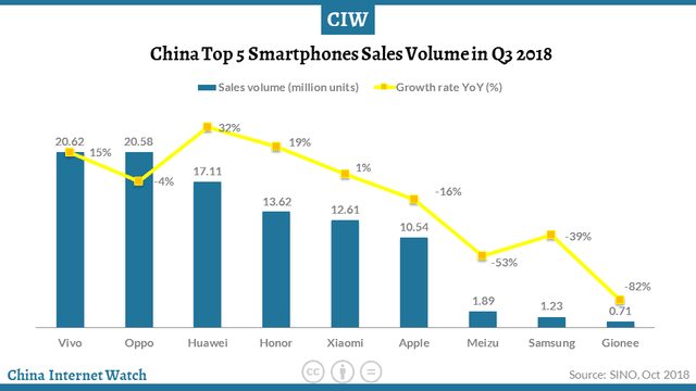 Smartphone shippments China Q3 2018