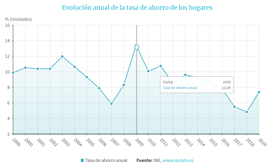 Tasa de ahorro familiar españoles 2000 2019
