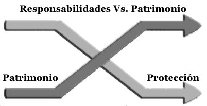 Teoria de la responsabilidad decreciente