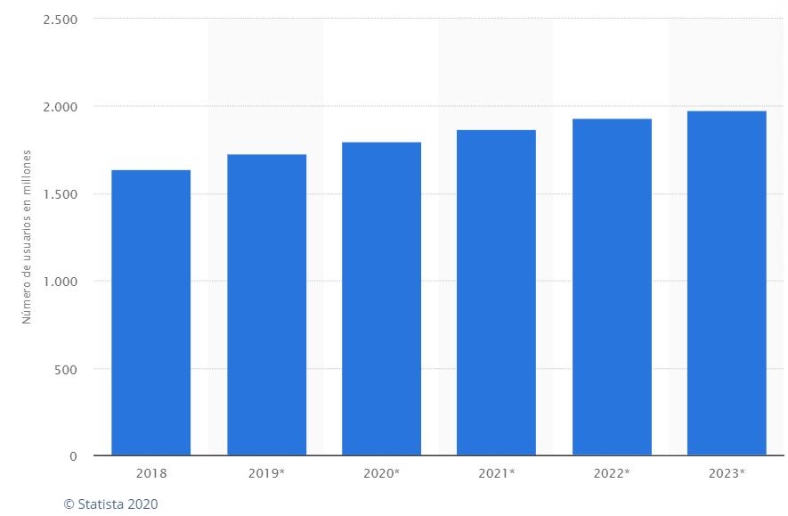 Usuarios de Facebook en el mundo 2018 2023