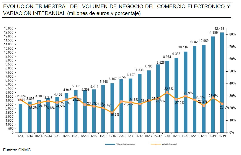 Ventas comercio electrónico España 3Q 2019 CNMC
