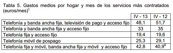 gastos medios por hogar servicios telecomunicaciones
