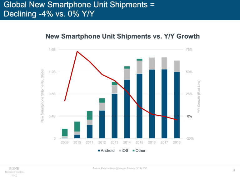 Mary Meeker Internet trends 2019 smartphone-shipments