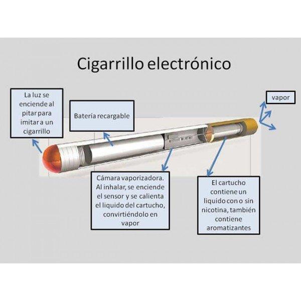 partes cigarrillo electrónico